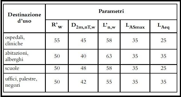 Spiegazioni Insonorizzazione Case Piu Silenziose - SORGEDIL ...